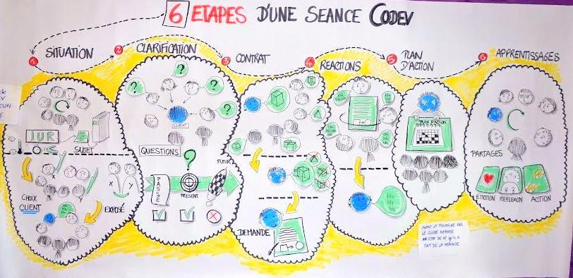 processus codev 2